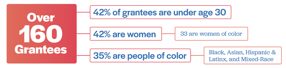 Over 160 grantees. 42% of grantees are under age 30. 42% are women. 33 are women of color. 35% are people of color, including Black, Asian, Hispanic, Latinx, and mixed-race entrepreneurs.